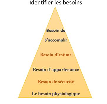 Pyramide des besoins